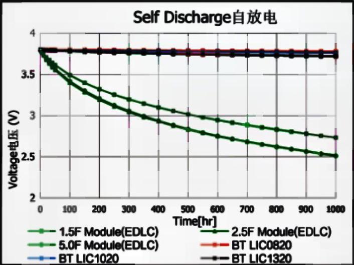 黄金法拉微型电容